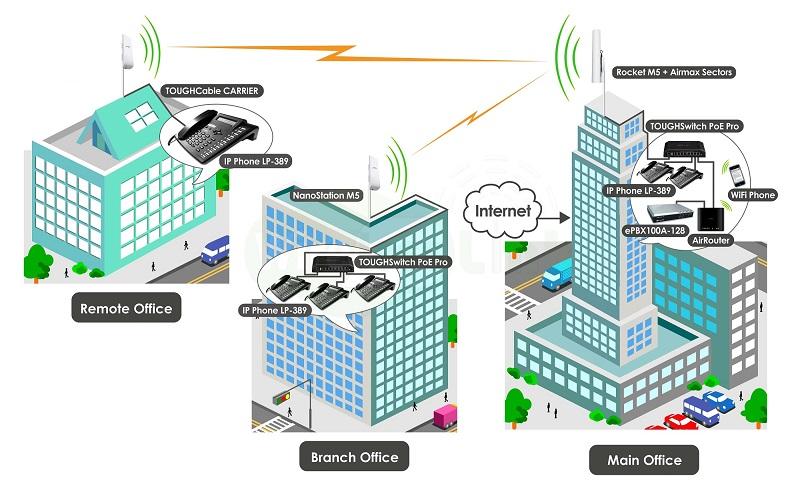 ارتباط یکپارچه بین دفاتر و شعب