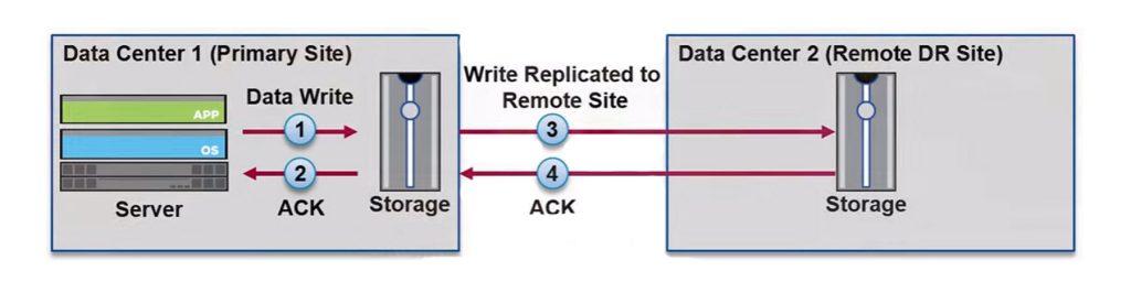 Asynchronous Remote Replication