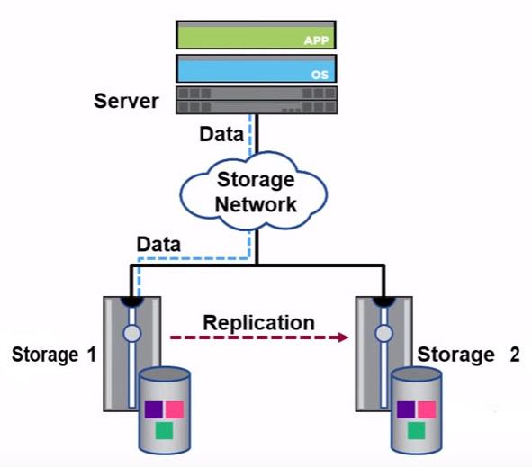 Data Replication پیشبرد - آشنایی با مفاهیم Data Replication