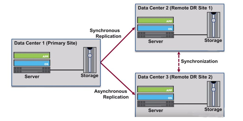 Semi synchronus replicat 1024x512 - آشنایی با مفاهیم Data Replication