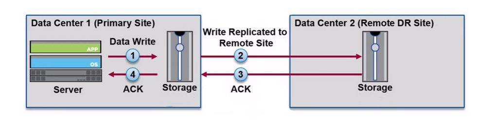 Synchronous Remote Replication