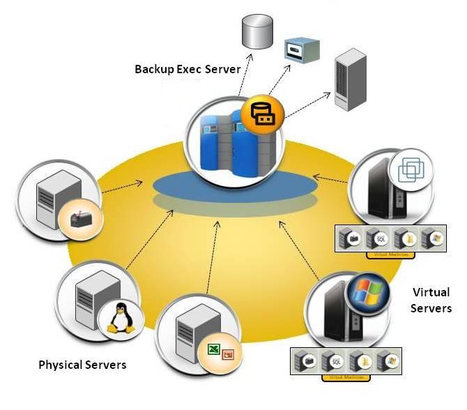 Backup Exec - پشتیبان گیری از اطلاعات